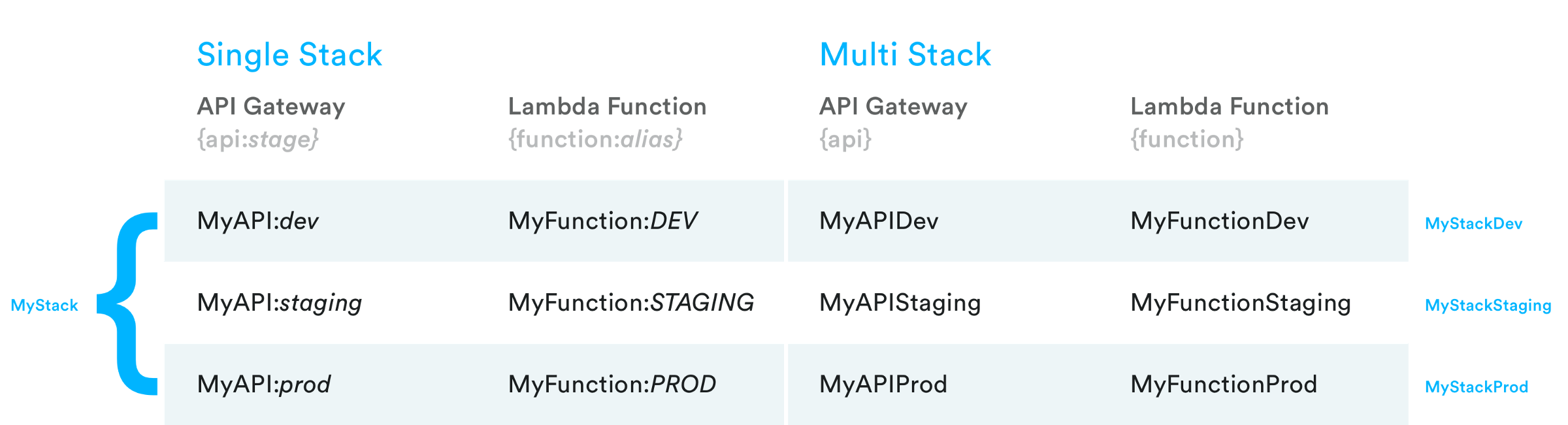 Managing a multi-environment serverless architecture in AWS - By