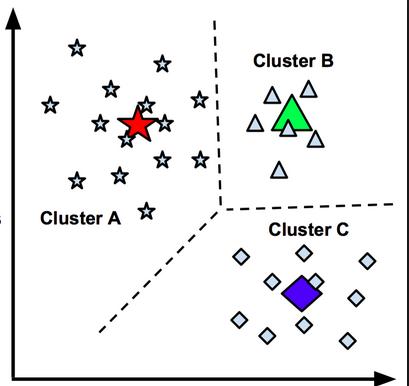 Image result for k-means clustering algorithm