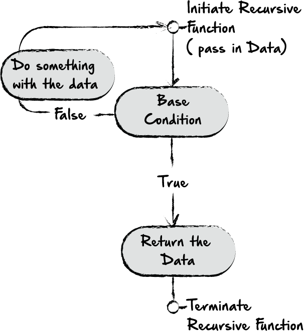 Recursion vs  Looping in Python - By