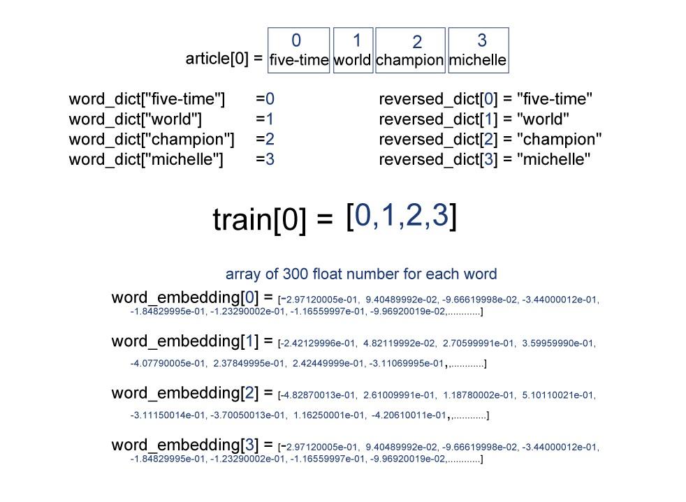 Abstractive Text Summarization (tutorial 2) , Text