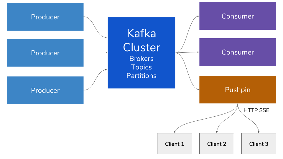 Supercharging Kafka — Enable Realtime Web Streaming by Adding