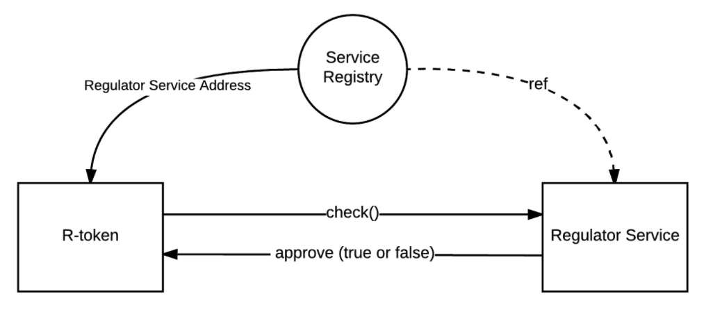 /security-token-code-and-the-future-of-r-token-a7c70b50421a feature image