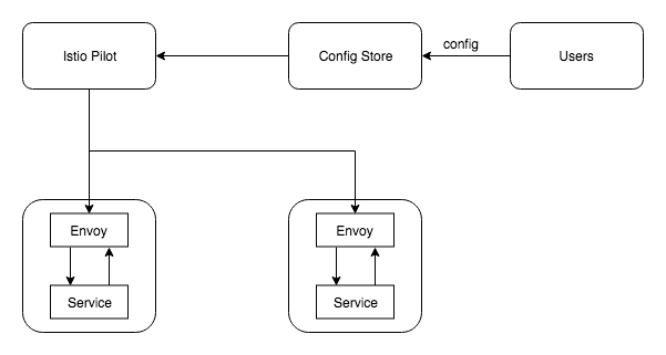 Service Mesh: Moving from bare-bones Envoy to Istio - By Arvind