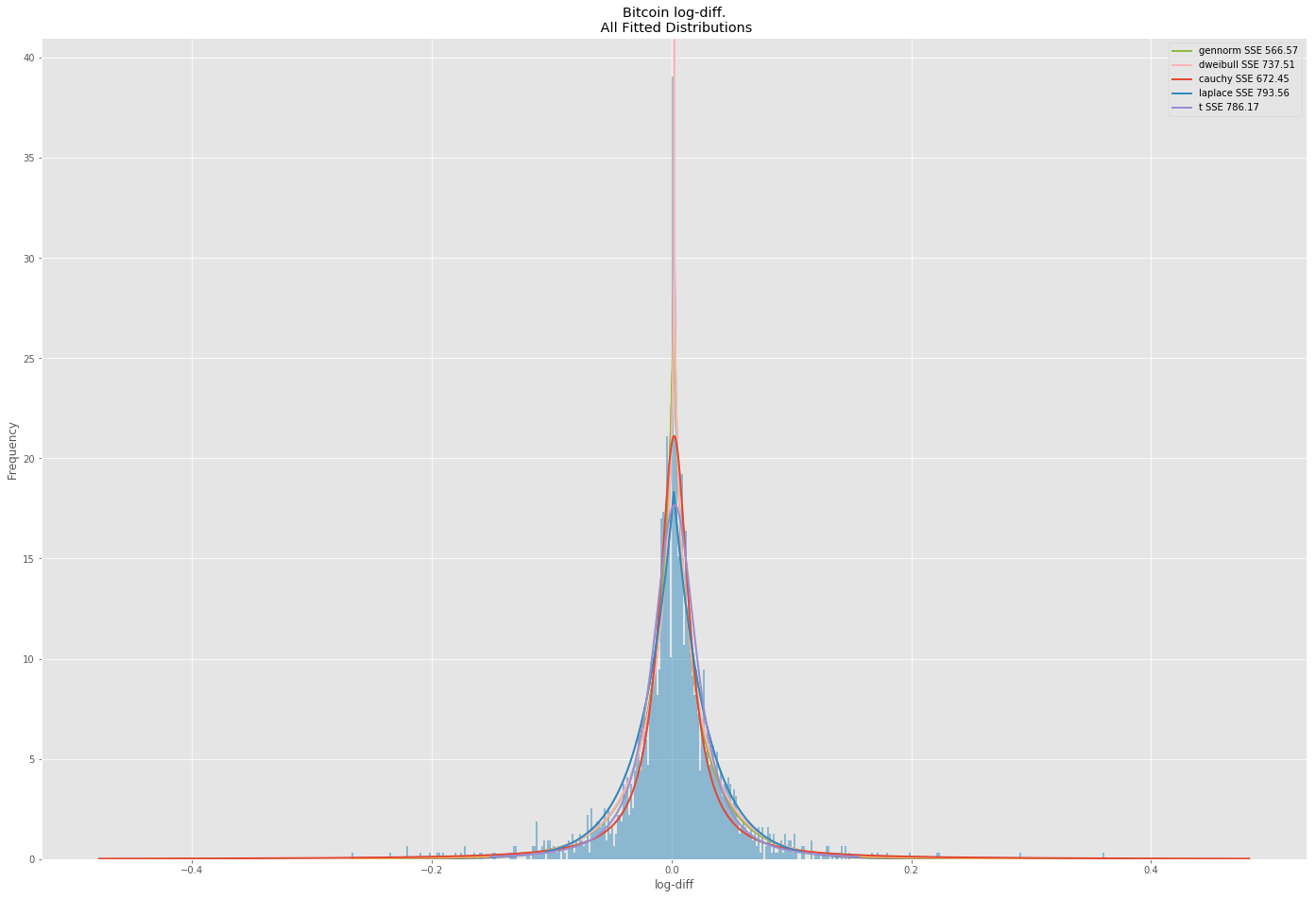 /bitcoins-volatility-to-infinity-and-beyond-f00b71fb7895 feature image