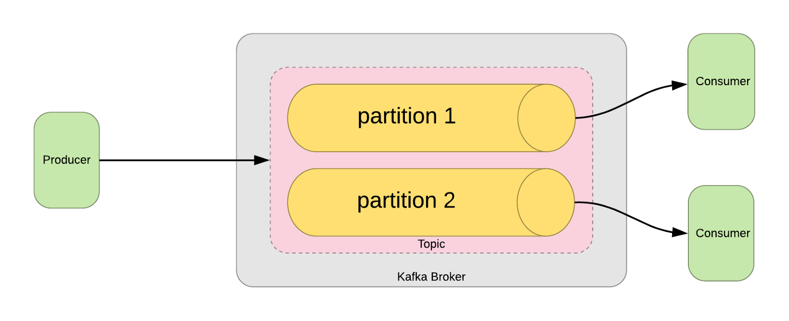 A blockchain experiment with Apache Kafka - By