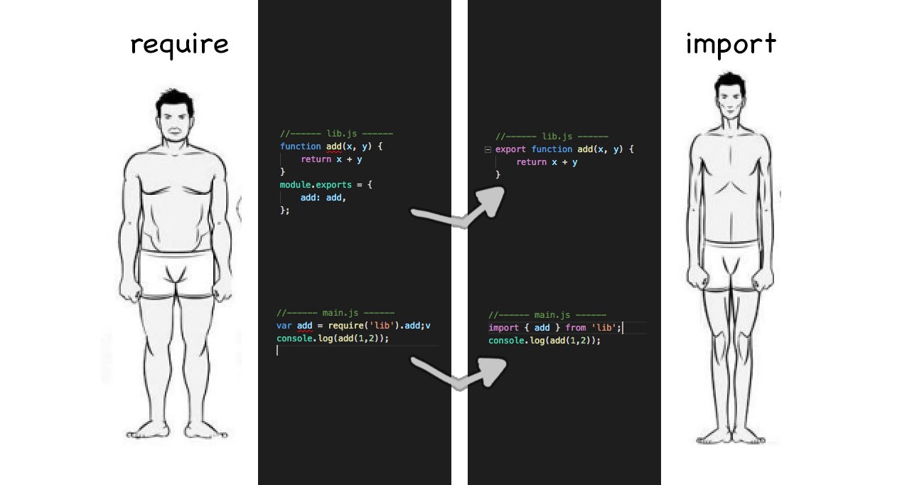 /import-export-default-require-commandjs-javascript-nodejs-es6-vs-cheatsheet-different-tutorial-example-5a321738b50f feature image
