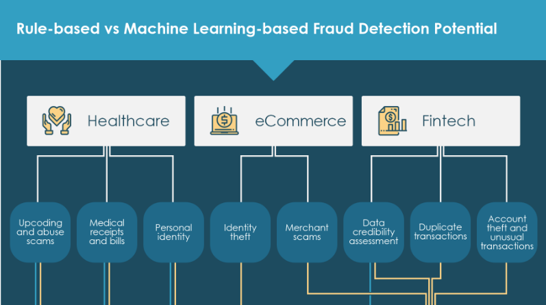 Fraud Detection in Fintech, Healthcare, and eCommerce - By