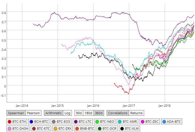 bitcoin altcoin price correlation las vegas smėlio akcijų pasirinkimo sandoriai
