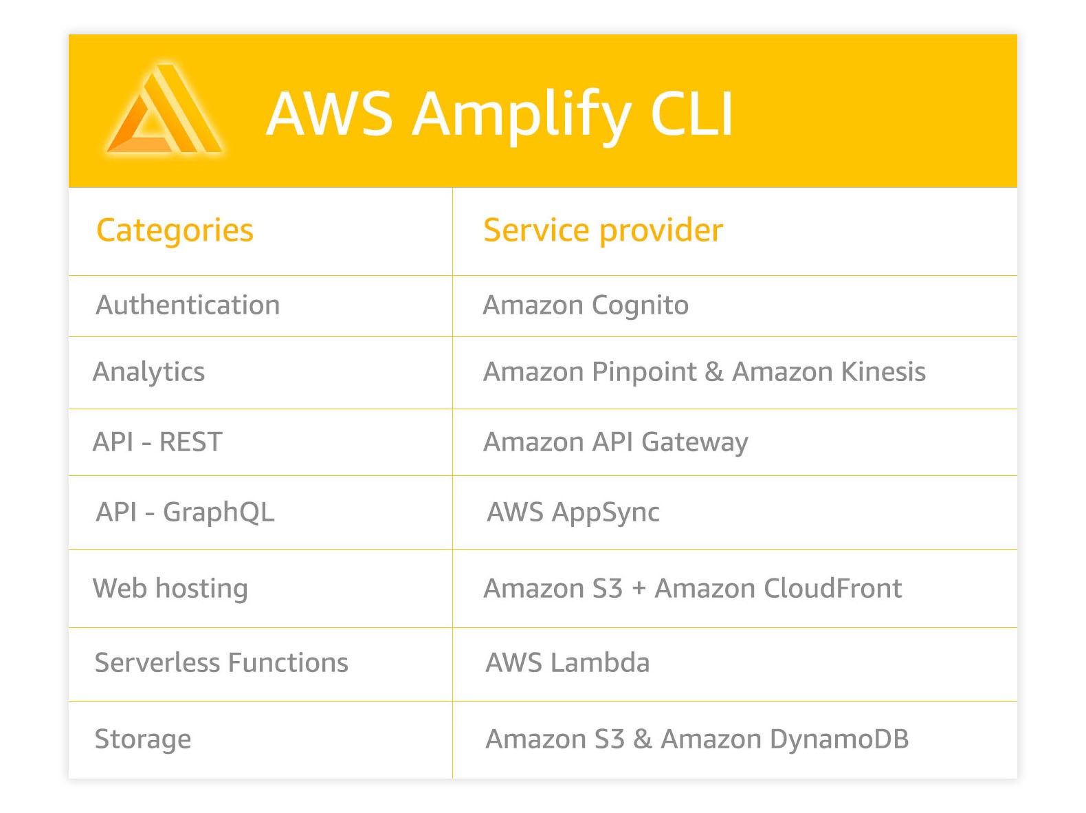 Introducing the New AWS Amplify CLI Toolchain - By