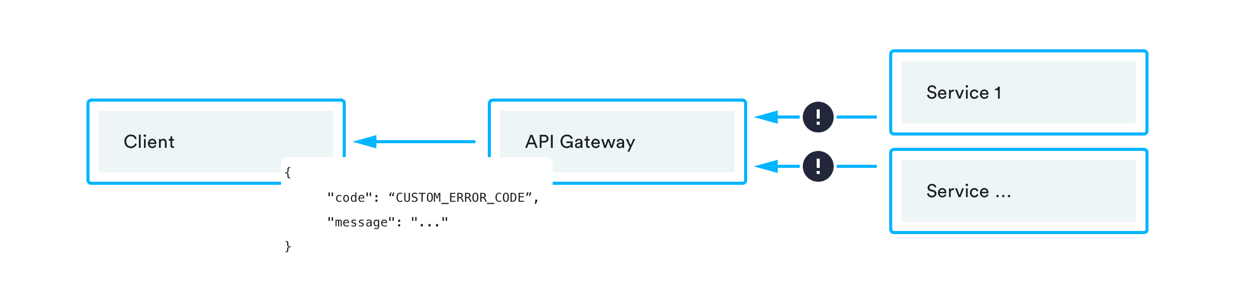 Error handling with API Gateway and Go Lambda functions - By