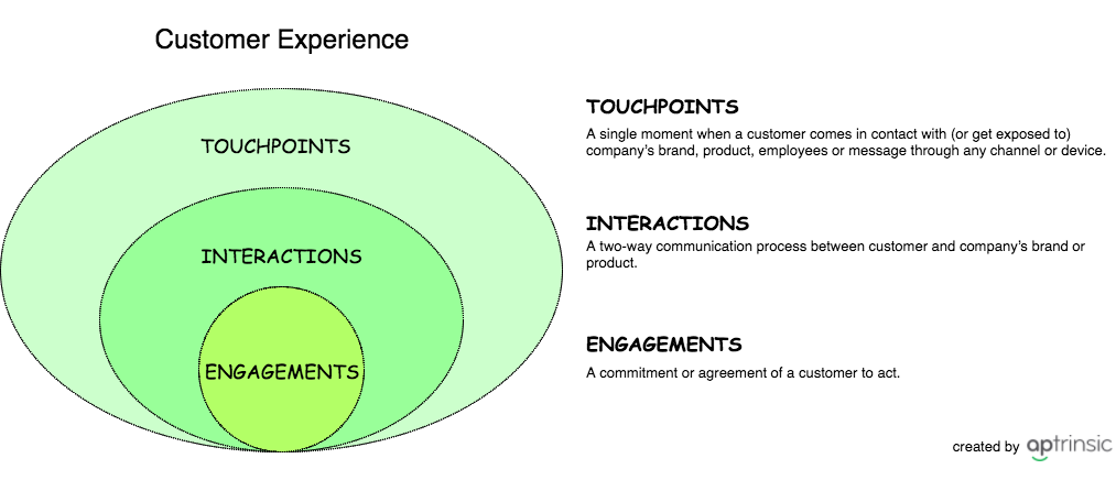 /understanding-customer-experience-in-saas-a9d7550c157e feature image