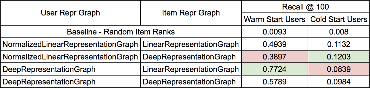 Deep Learning for Recommendation with Keras and TensorRec - By