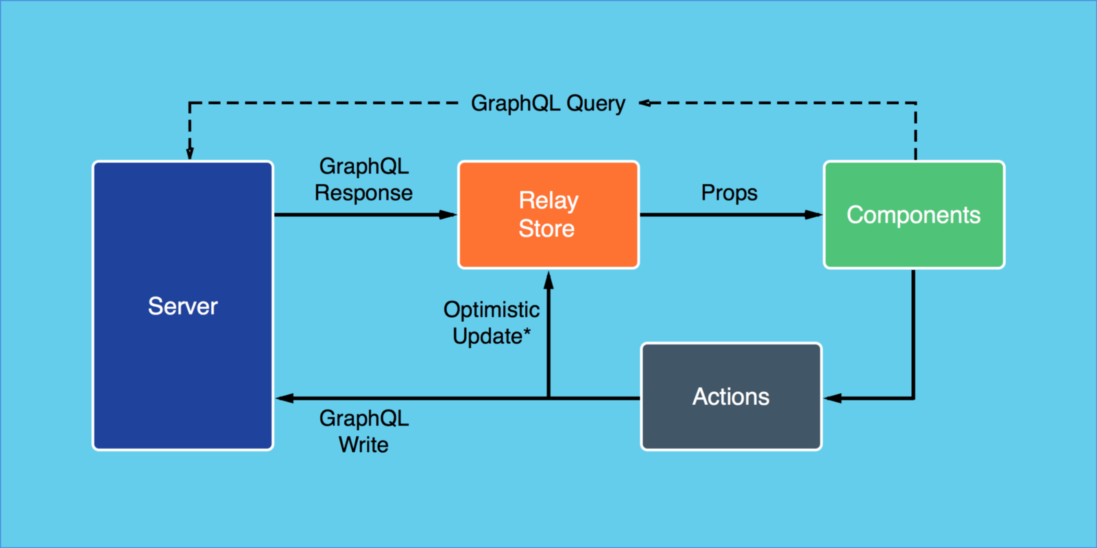 Handling AJAX In Your React Application With Agility - By