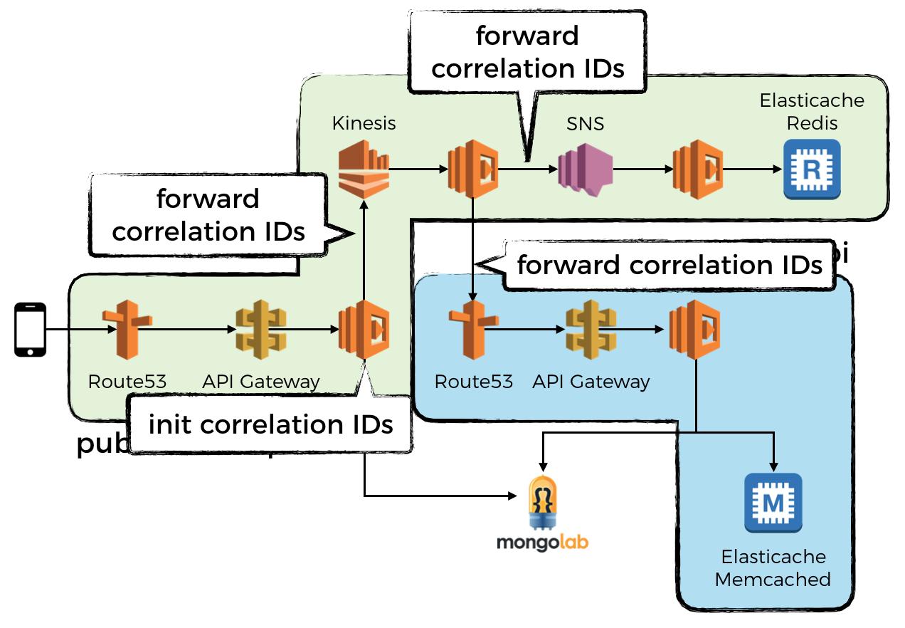 /capture-and-forward-correlation-ids-through-different-lambda-event-sources-220c227c65f5 feature image