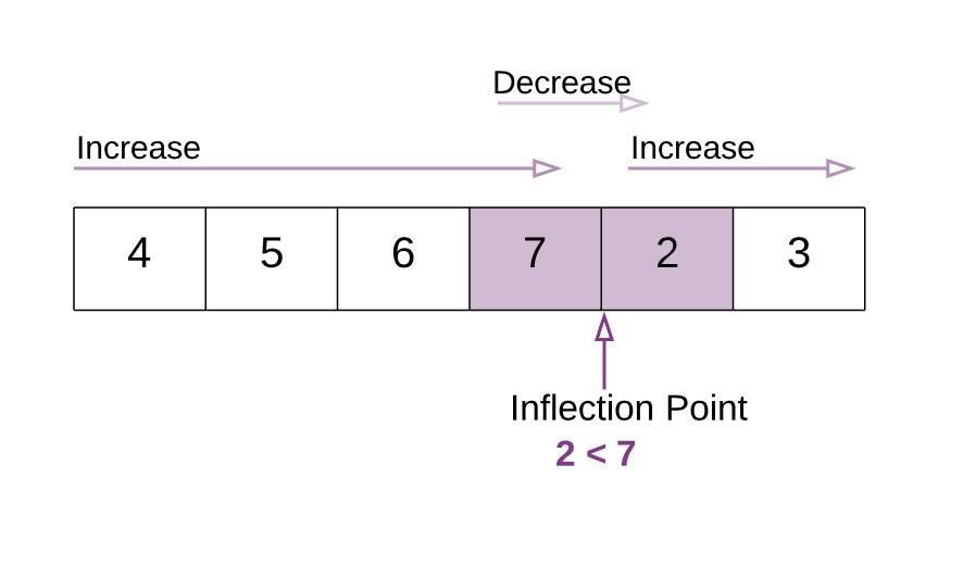 Fun with array rotations - By Sachin Malhotra