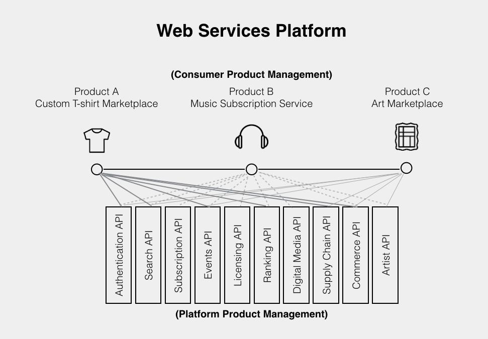 /platform-product-management-22e89c2f75c8 feature image