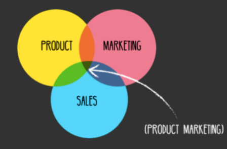 /the-three-biggest-mistakes-companies-make-about-product-marketing-60ee65f590a8 feature image