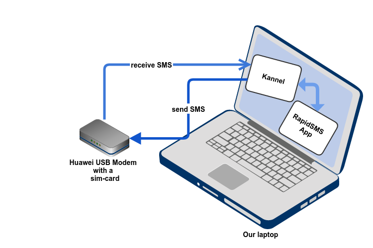 Build an 'SMS center' with Python , Kannel and a GSM modem - By