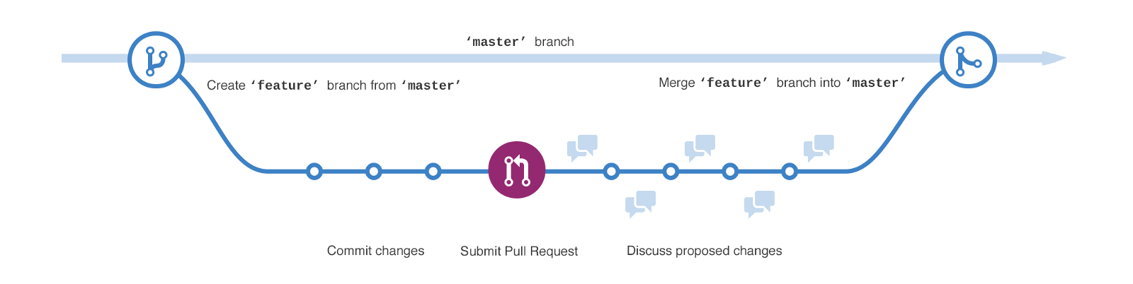 15 Tips to Enhance your Github Flow - By