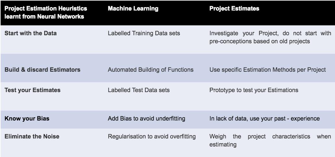 The Dark Art of Project Estimations - By benedikt herudek
