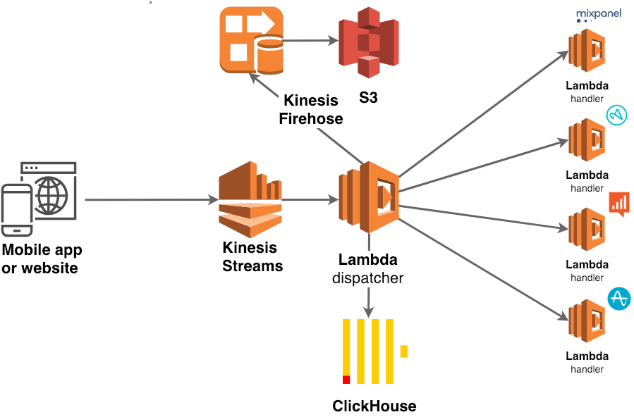 Analytics services  Serverless analytics - By Poteha Team