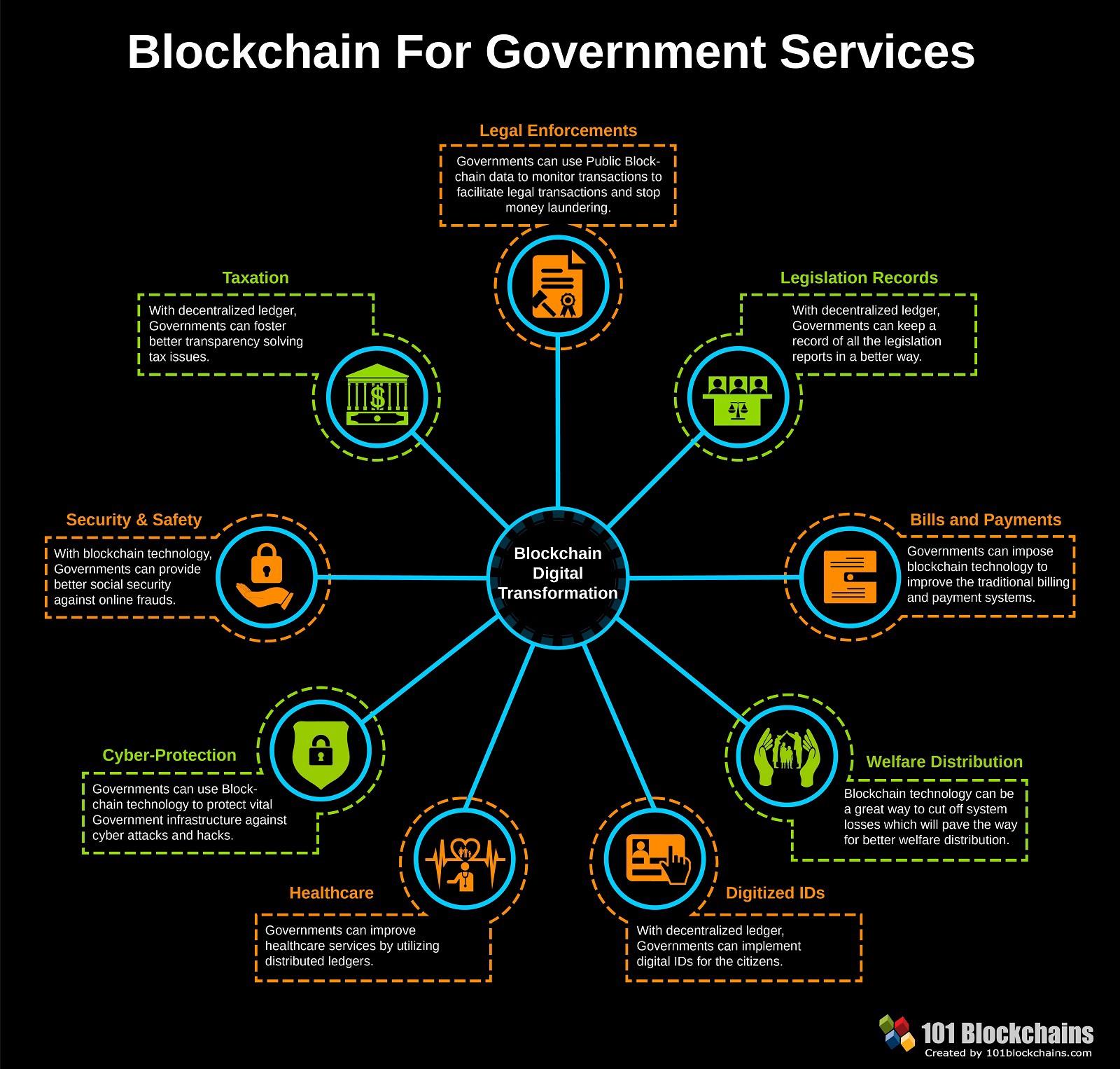 /blockchain-education-as-a-key-factor-to-economic-growth-274cc3d200d5 feature image