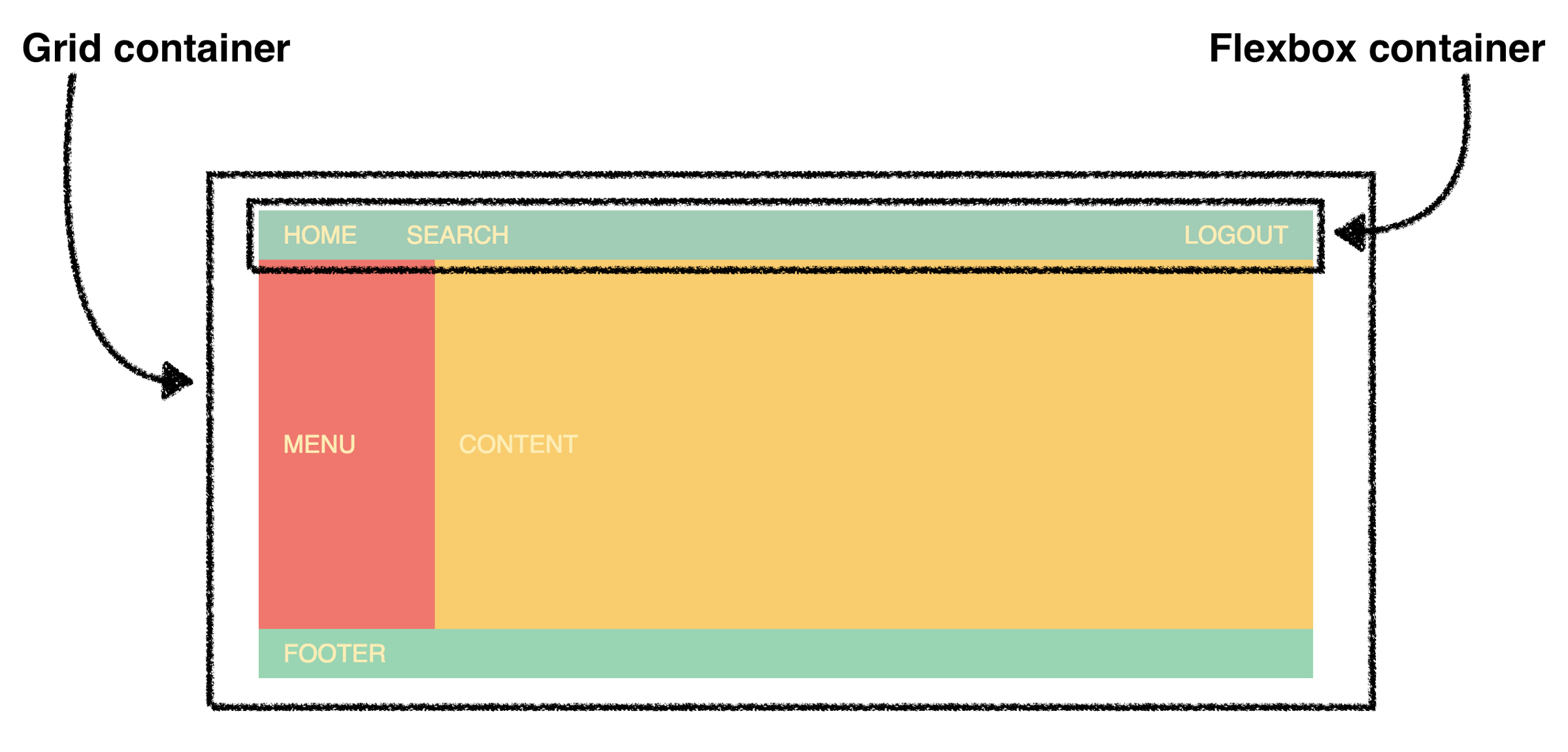 The ultimate CSS battle: Grid vs Flexbox - By
