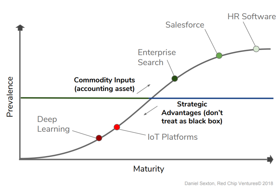The Strategy of Selecting an IoT Platform (2019) - By Daniel Sexton