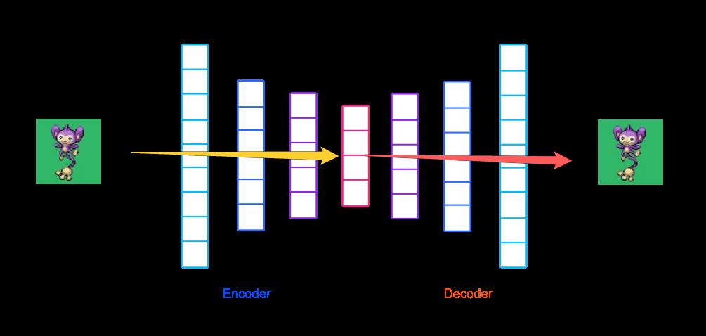/how-to-autoencode-your-pok%C3%A9mon-6b0f5c7b7d97 feature image