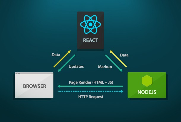 React js Efficient Server Rendering - By Tigran Bayburtsyan