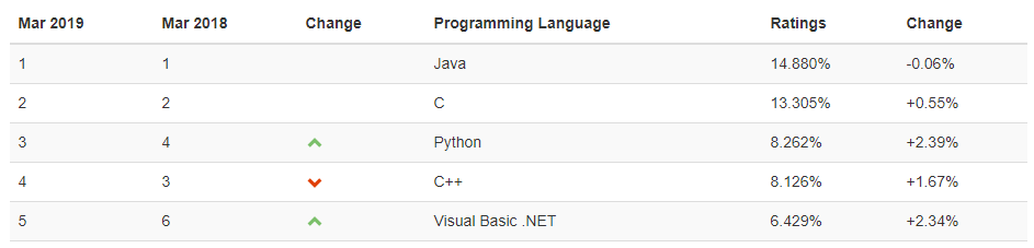 /3-programming-languages-to-learn-in-2019-2eb035936f65 feature image