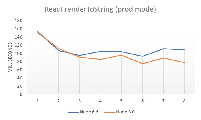 /upgrading-from-node-6-to-node-8-a-real-world-performance-comparison-3dfe1fbc92a3 feature image