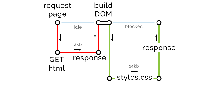 Optimising the front end for the browser - By