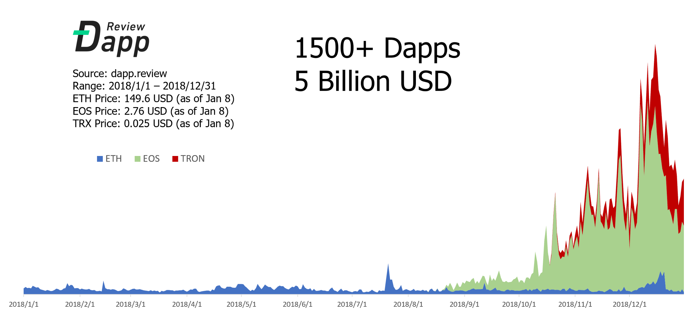 /2018-a-review-of-the-the-first-year-of-the-dapps-the-anecdotes-you-know-and-dont-know-part-i-a1707ab9e0f3 feature image
