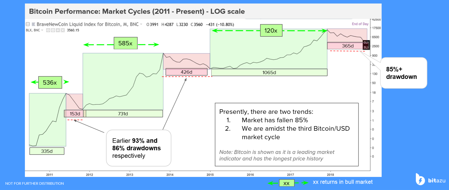 /breaking-down-bitcoins-price-trends-with-the-dow-theory-6af697ce9c2f feature image