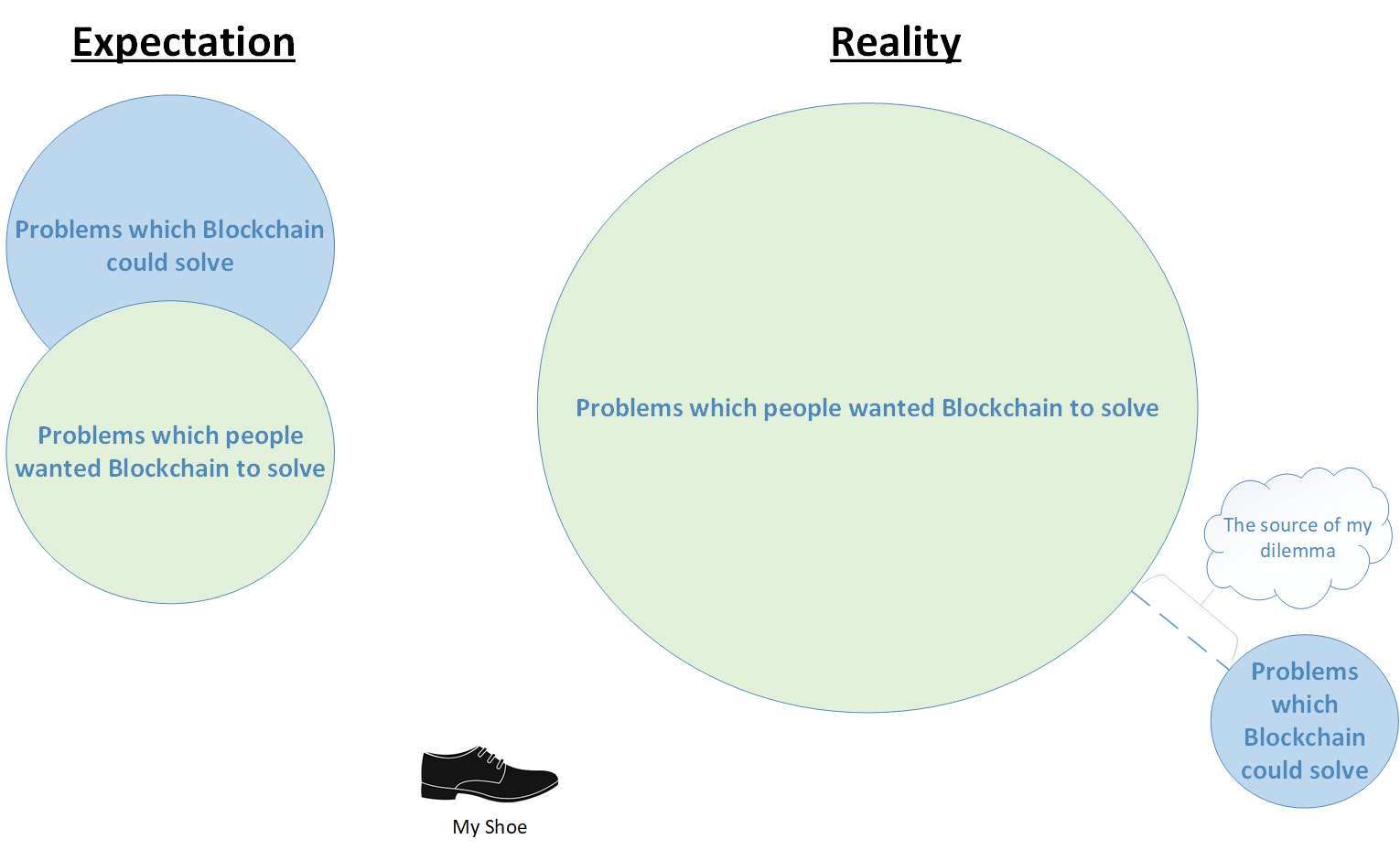 /everyone-in-blockchain-and-cryptocurrency-represented-in-one-giant-graph-cd52b6771b4b feature image
