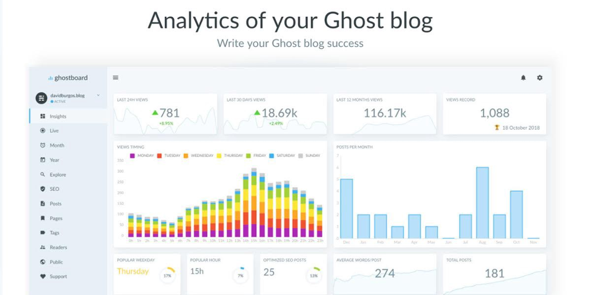 /analytics-for-your-ghost-blog-5f6791d3cbd3 feature image