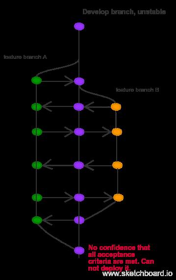 Gitflow is a Poor Branching Model Hack - By