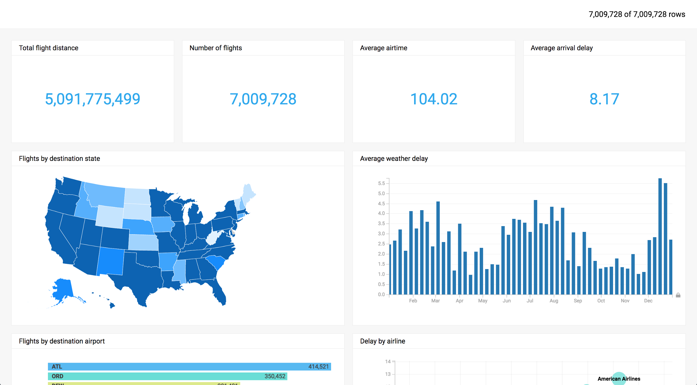 Serious about big data visualization? Consider using MapD  - By