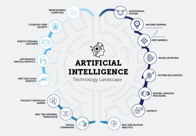 Machine Learning and AI trends for 2018: What to Expect? - By