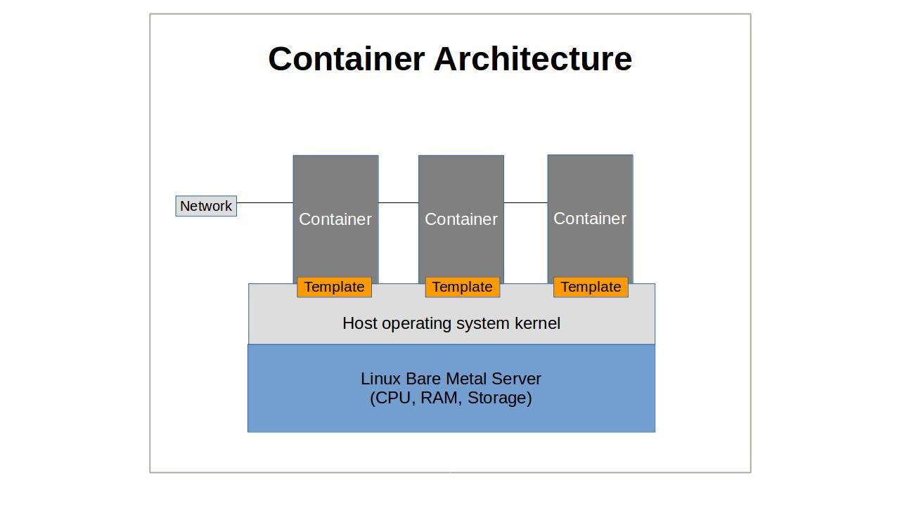 Linux Server Virtualization: the basics - By