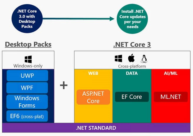 Features To Build Better Applications With  NET Core 3 - By Atman Rathod
