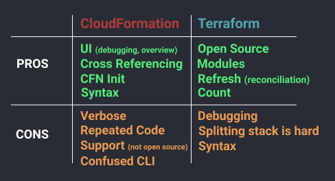 Your Infrastructure as Code 🌩 CloudFormation Vs Terraform? - By
