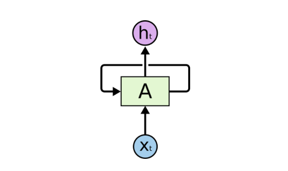 TensorFlow in a Nutshell — Part Three: All the Models - By