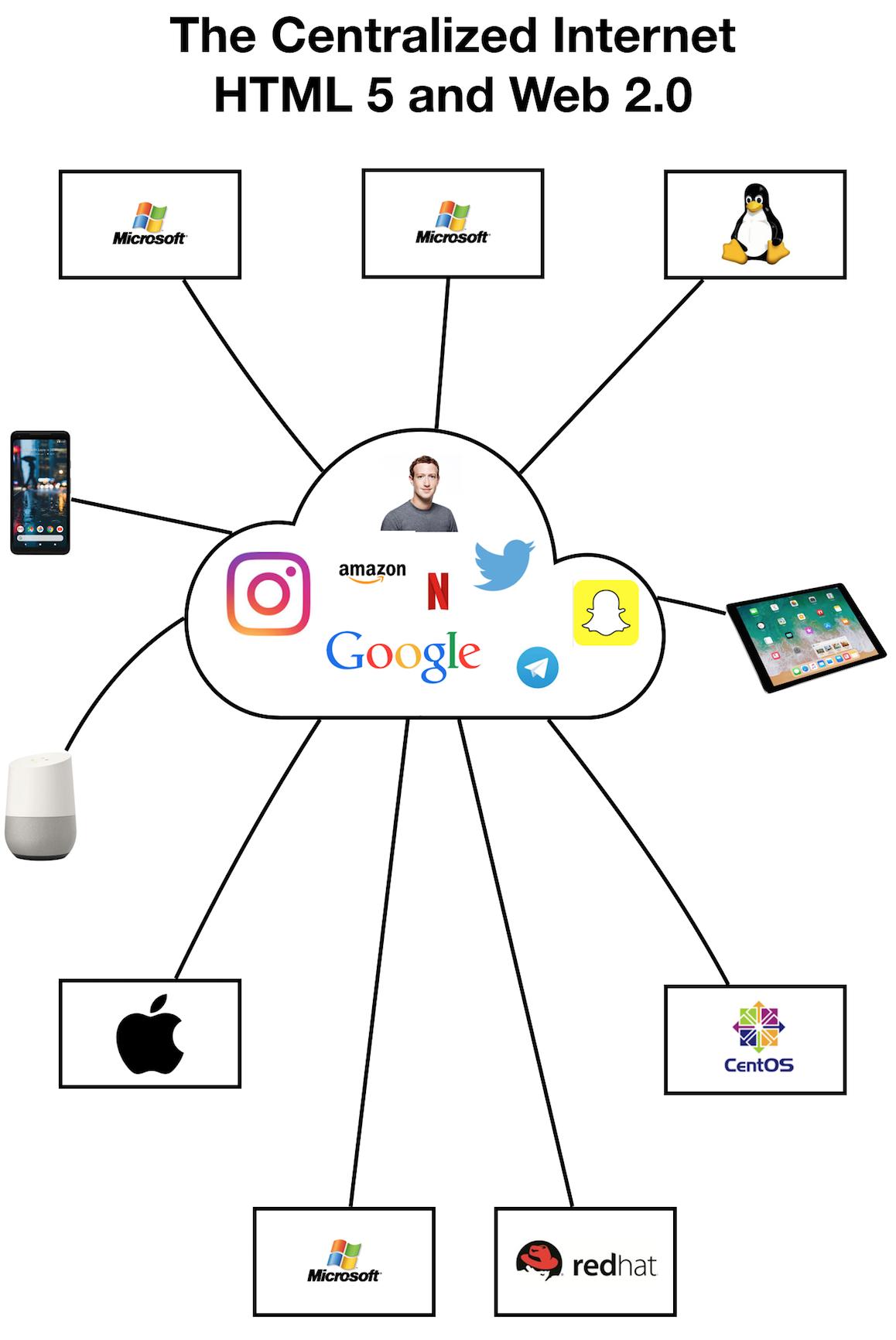 """Résultat de recherche d'images pour """"The Evolution of Internet Culture"""""""