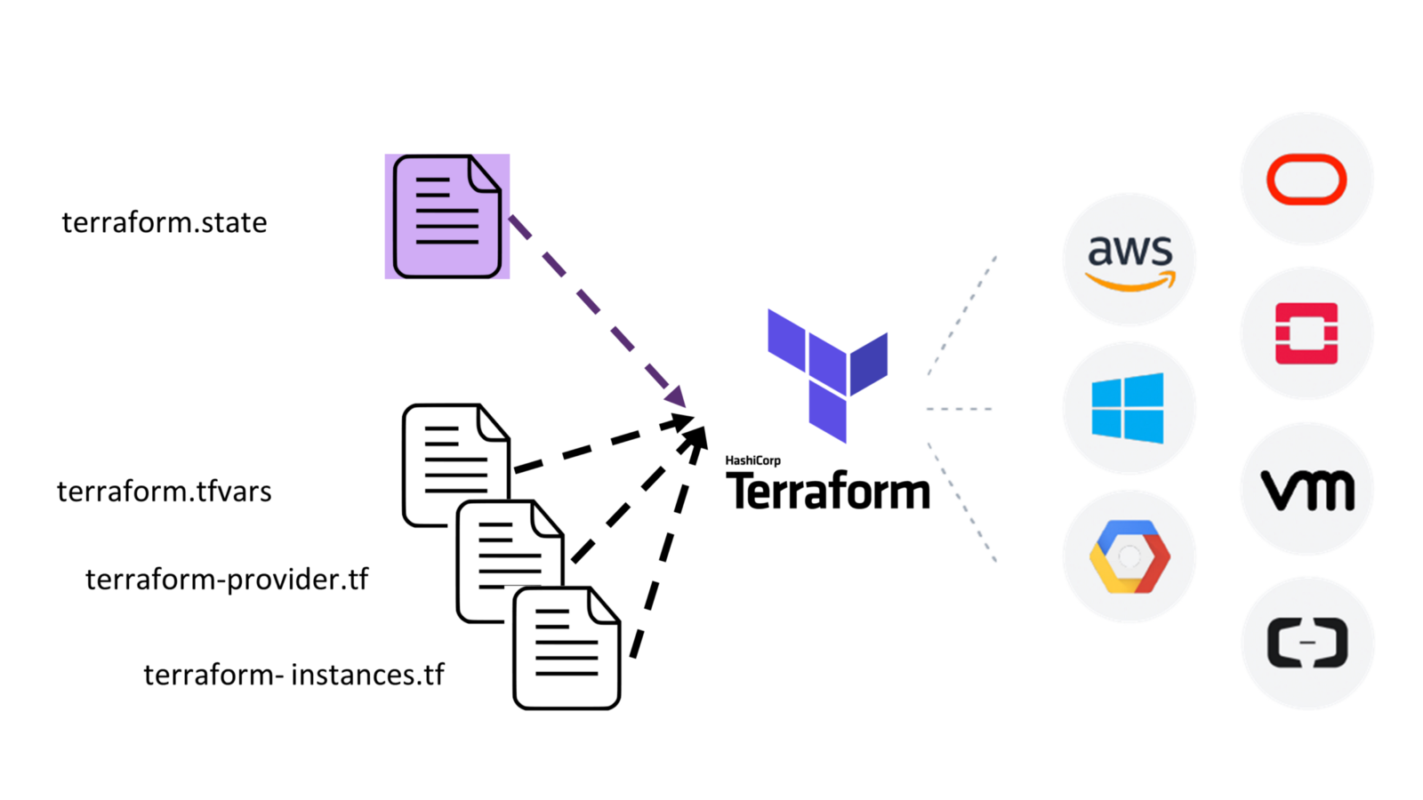 DevOps101 — First Steps on Terraform: Terraform + OpenStack