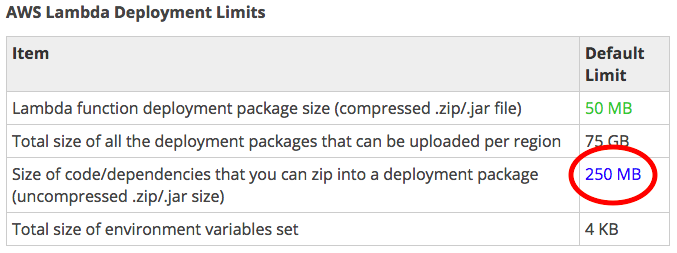 How to beat the AWS Lambda deployment limits - By