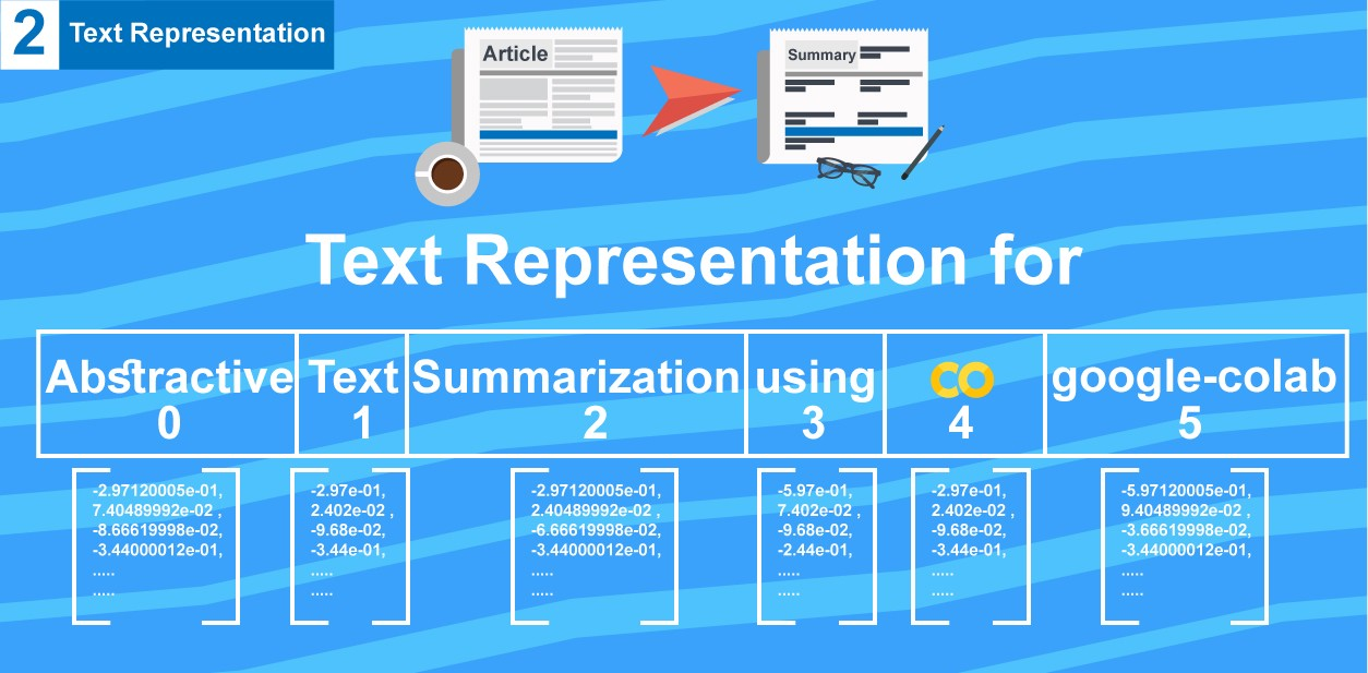 /abstractive-text-summarization-tutorial-2-text-representation-made-very-easy-ef4511a1a46 feature image