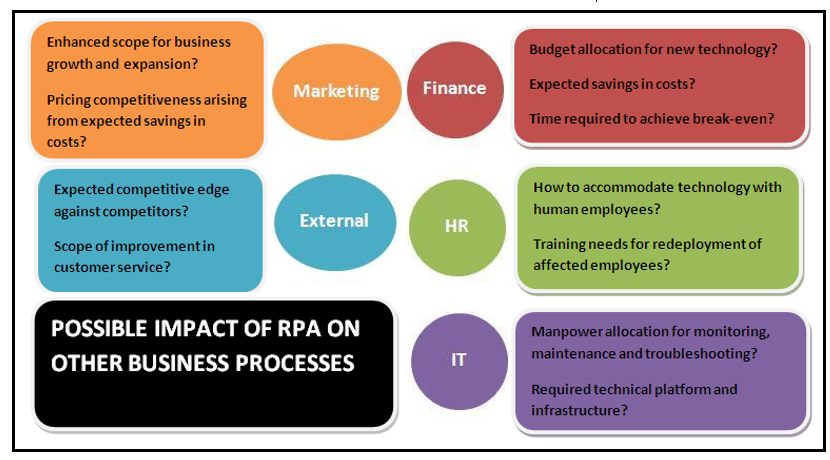 Implementing Robotic Process Automation in Your Business - By