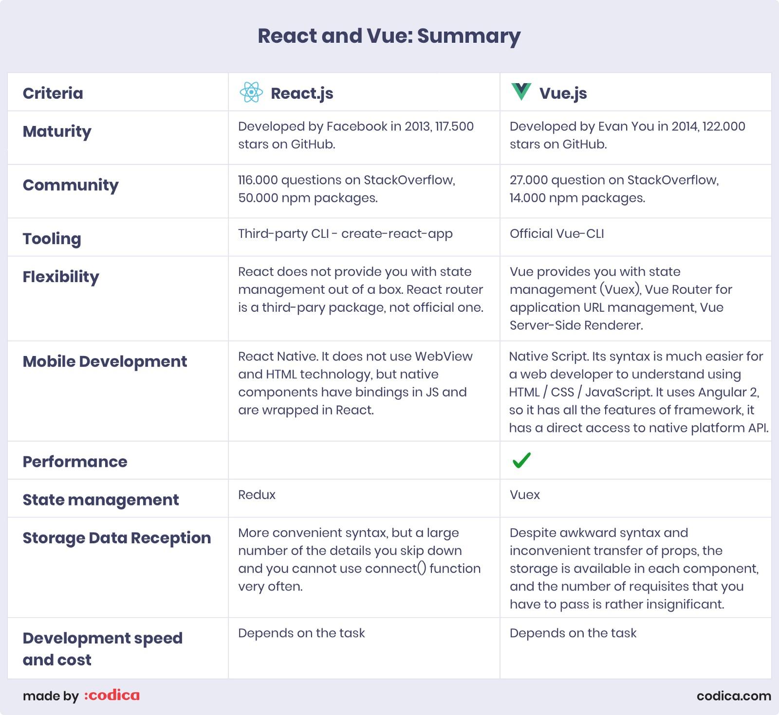 Choosing Between Vue js and ReactJS in 2019: What's Best for